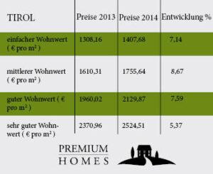 Immopreisspiegel 2013 2014 Gebrauchte EW