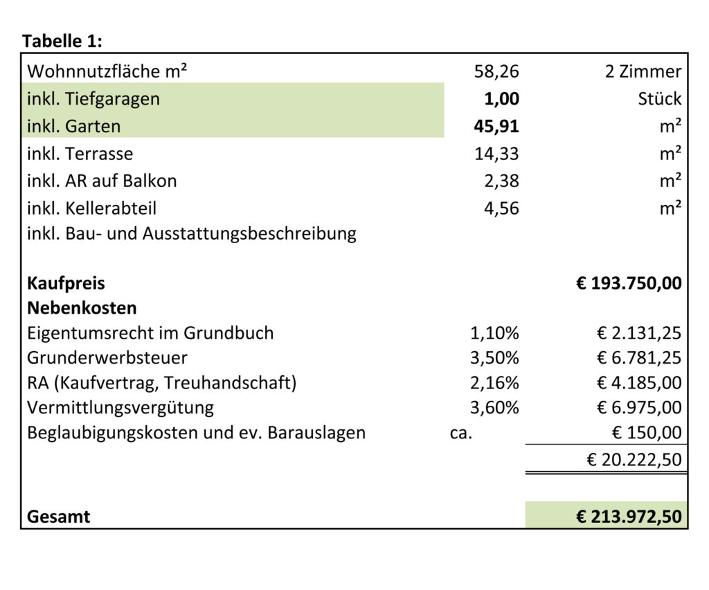 Finanzierung Tabelle 1