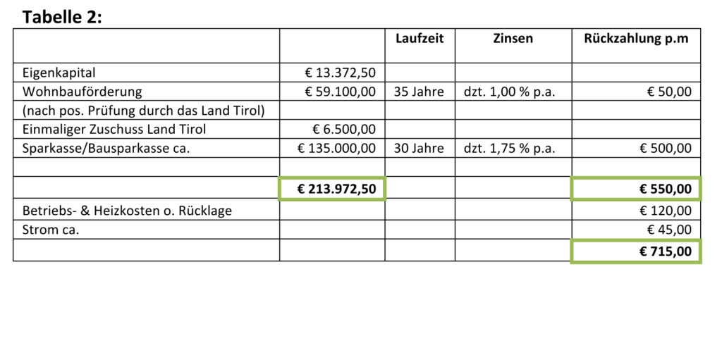 Finanzierung Tabelle 2